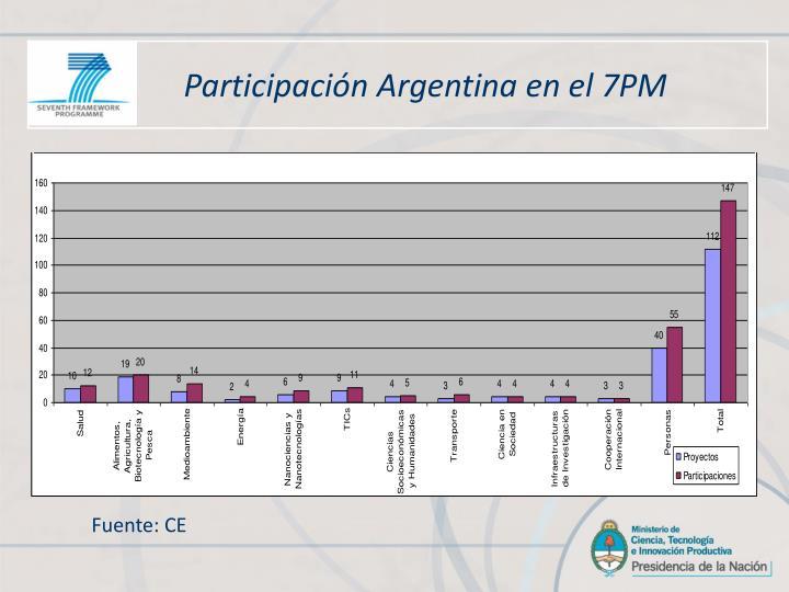 Participación Argentina en el 7PM