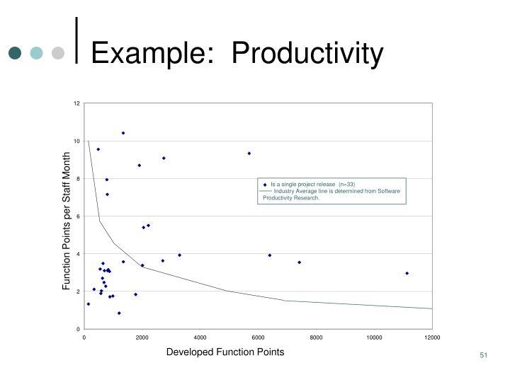 Example:  Productivity