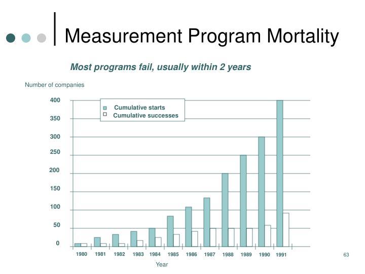 Measurement Program Mortality
