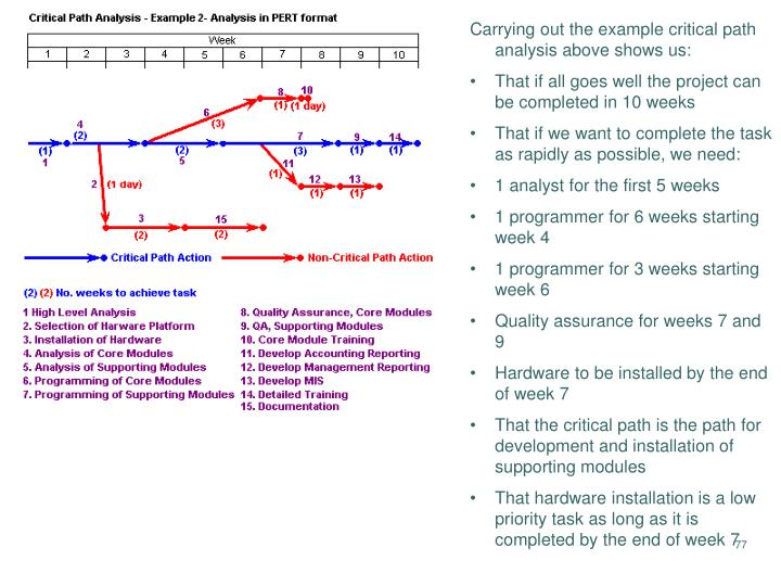 Carrying out the example critical path analysis above shows us: