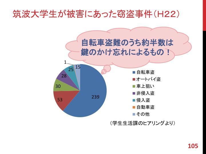 筑波大学生が被害にあった窃盗事件(H22)