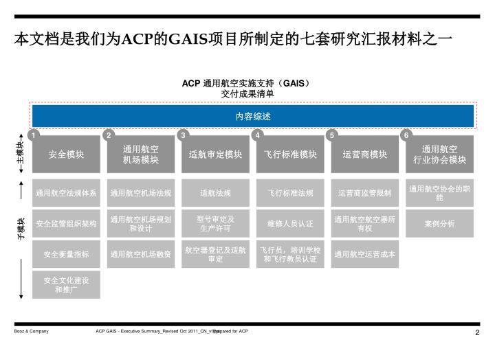ACPGAIS