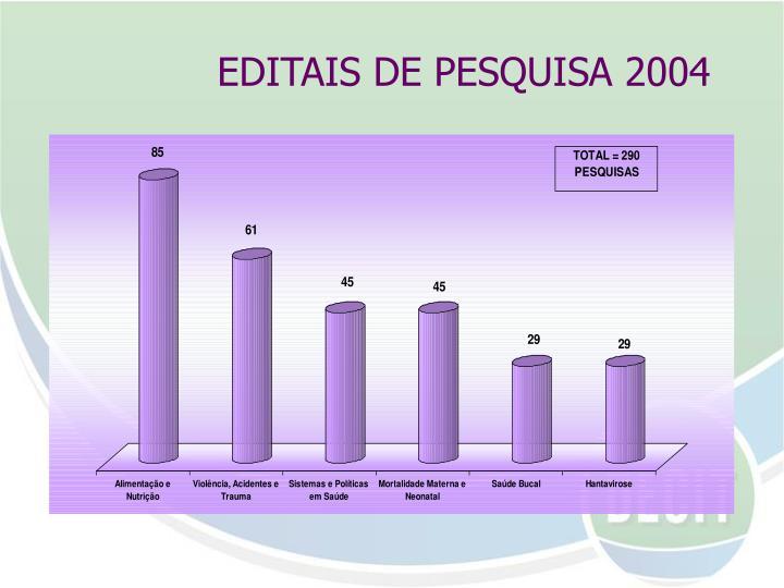 EDITAIS DE PESQUISA 2004