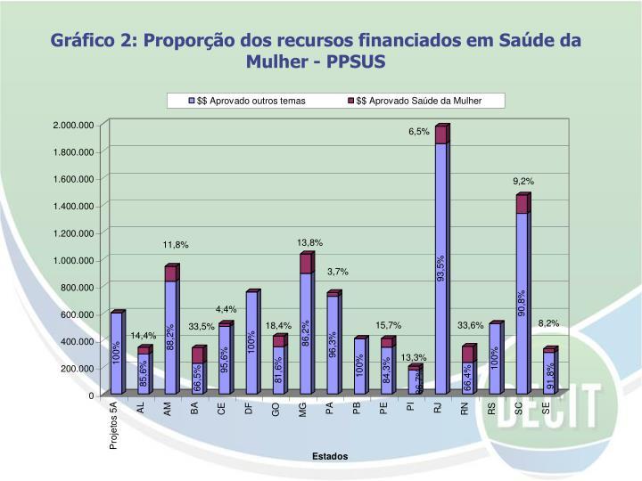 Gráfico 2: Proporção dos recursos financiados em Saúde da Mulher - PPSUS