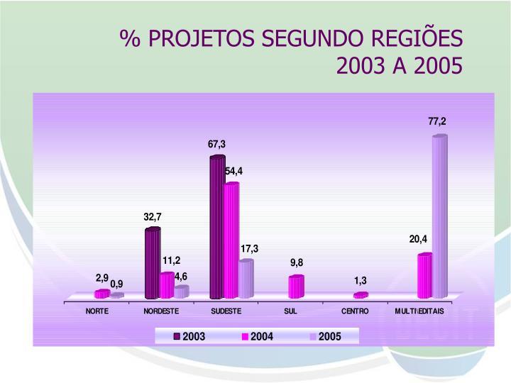% PROJETOS SEGUNDO REGIÕES
