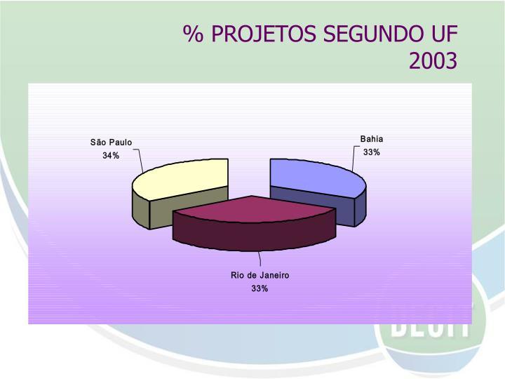 % PROJETOS SEGUNDO UF