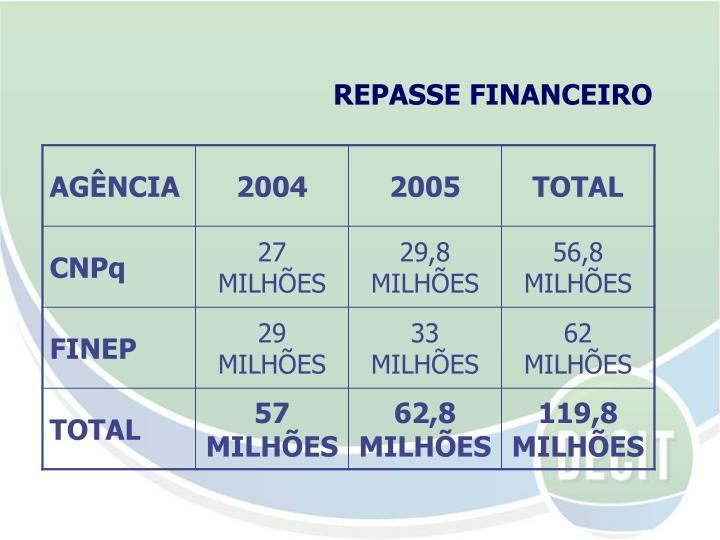REPASSE FINANCEIRO
