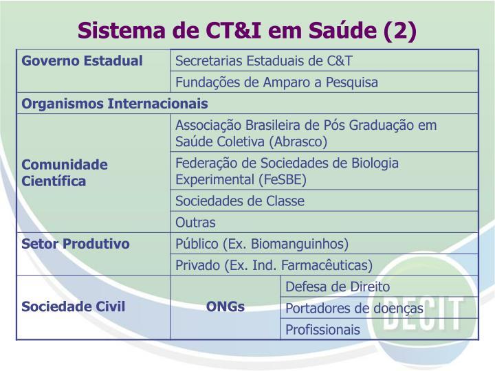 Sistema de CT&I em Saúde (2)