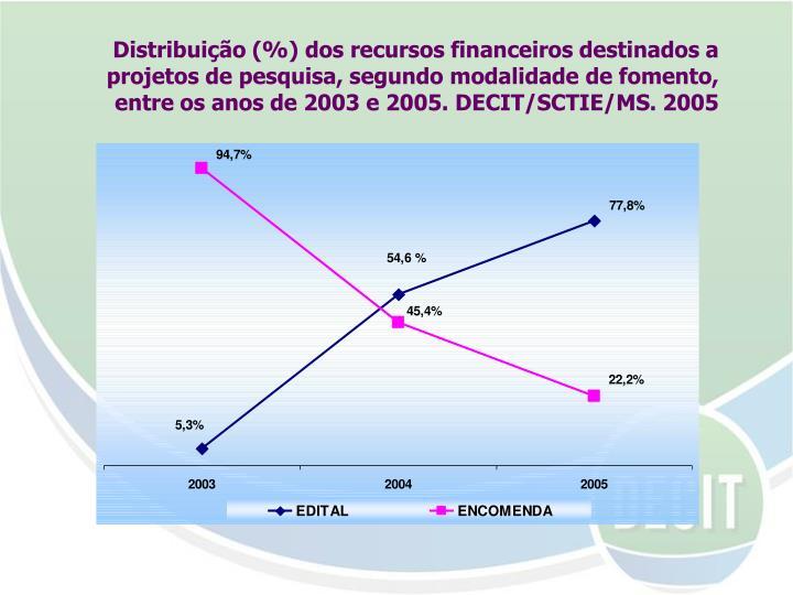 Distribuição (%) dos recursos financeiros destinados a projetos de pesquisa, segundo modalidade de fomento, entre os anos de 2003 e 2005. DECIT/SCTIE/MS. 2005