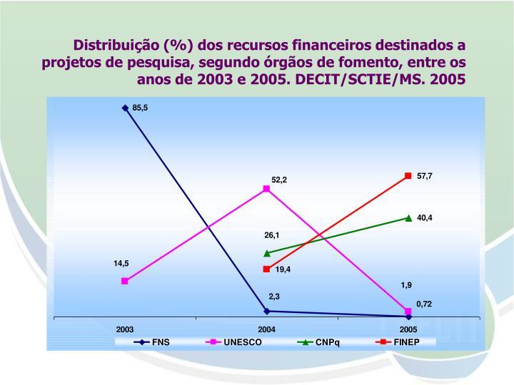 Distribuição (%) dos recursos financeiros destinados a projetos de pesquisa, segundo órgãos de fomento, entre os anos de 2003 e 2005. DECIT/SCTIE/MS. 2005