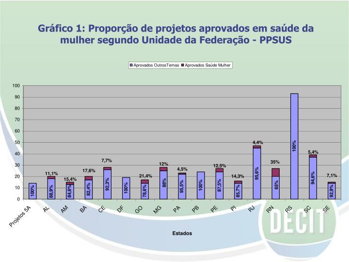 Gráfico 1: Proporção de projetos aprovados em saúde da mulher segundo Unidade da Federação - PPSUS