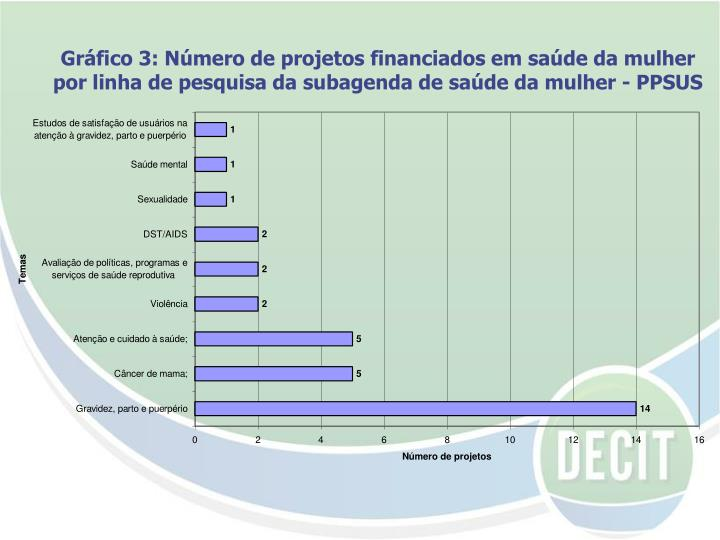 Gráfico 3: Número de projetos financiados em saúde da mulher por linha de pesquisa da subagenda de saúde da mulher - PPSUS