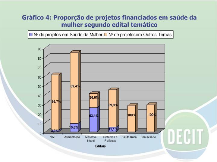Gráfico 4: Proporção de projetos financiados em saúde da mulher segundo edital temático