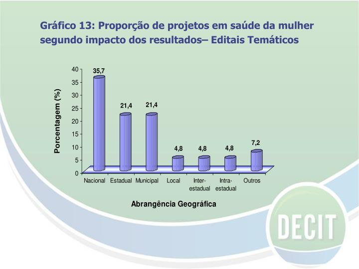 Gráfico 13: Proporção de projetos em saúde da mulher