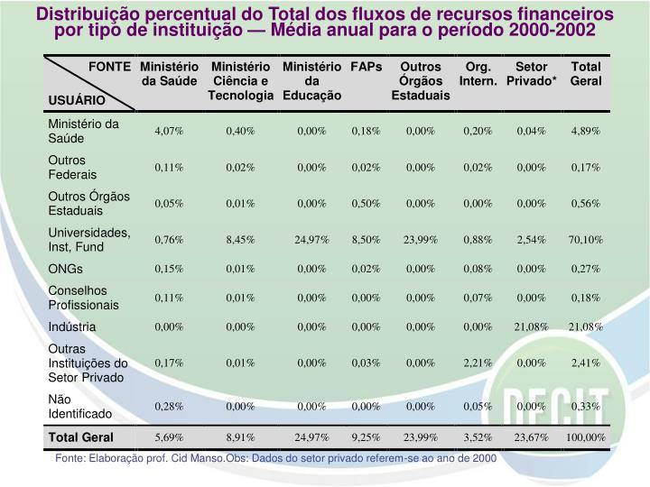 Distribuição percentual do Total dos fluxos de recursos financeiros por tipo de instituição — Média anual para o período 2000-2002