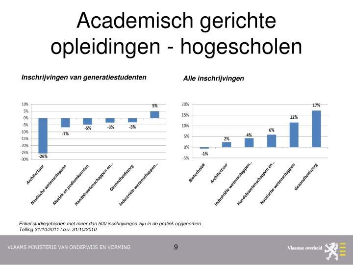 Academisch gerichte opleidingen - hogescholen