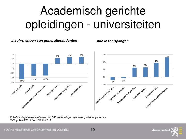 Academisch gerichte opleidingen - universiteiten