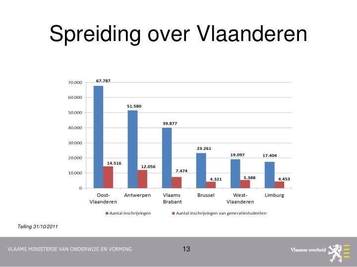 Spreiding over Vlaanderen
