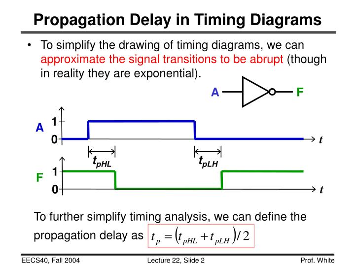 Propagation delay in timing diagrams