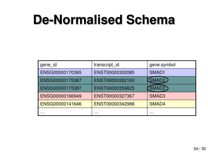 De-Normalised Schema