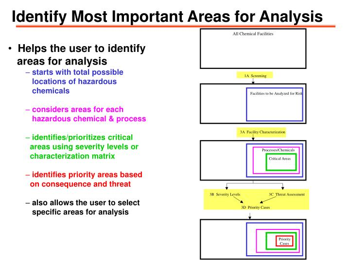 Identify Most Important Areas for Analysis
