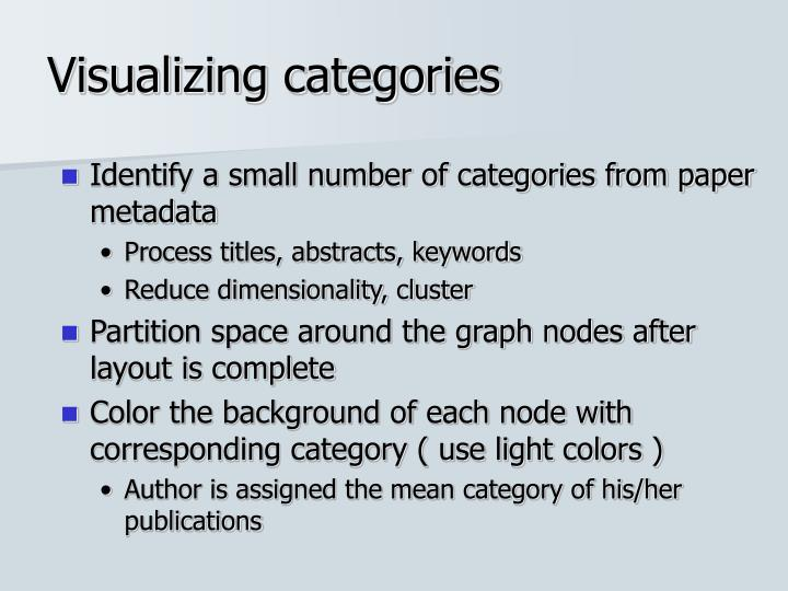 Visualizing categories