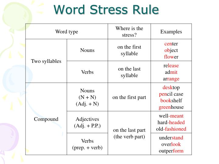 Word Stress Rule