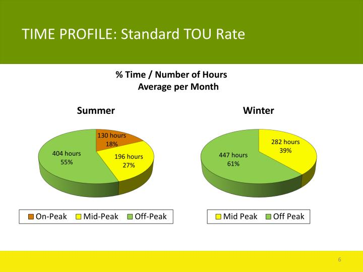 TIME PROFILE: Standard TOU Rate