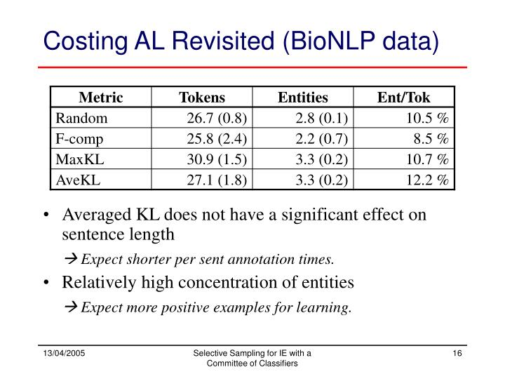 Costing AL Revisited (BioNLP data)