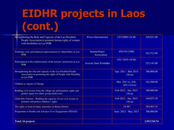 EIDHR projects in Laos (cont.)
