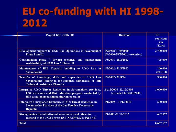 EU co-funding with HI 1998-2012