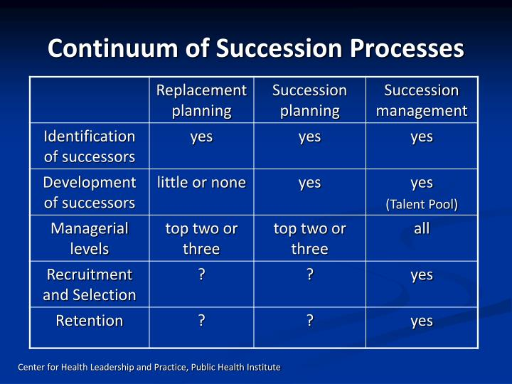 Continuum of Succession Processes