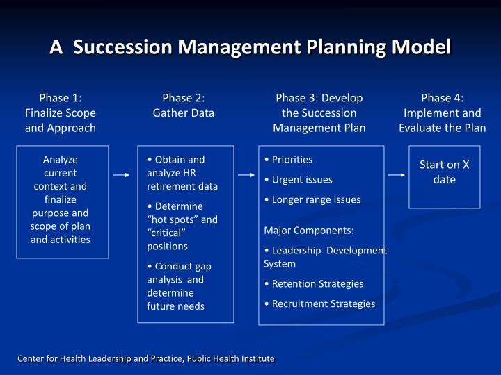 A  Succession Management Planning Model