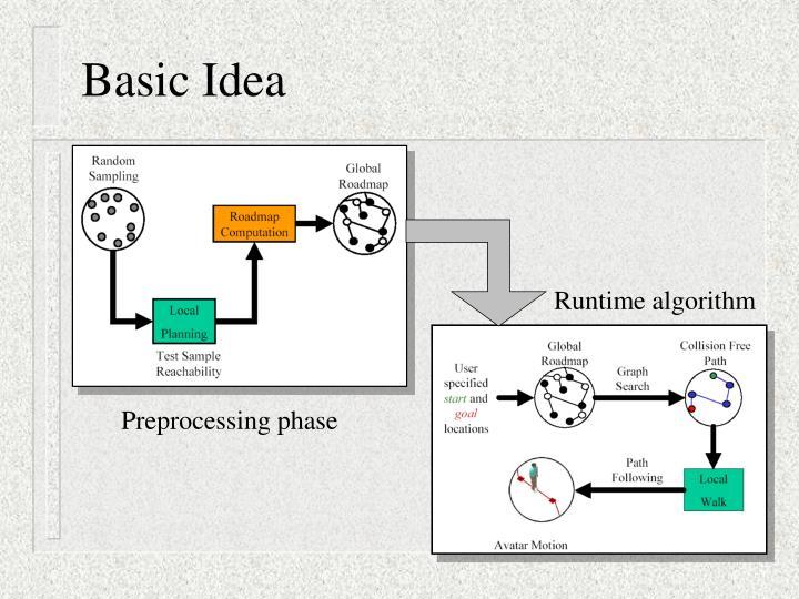 Runtime algorithm