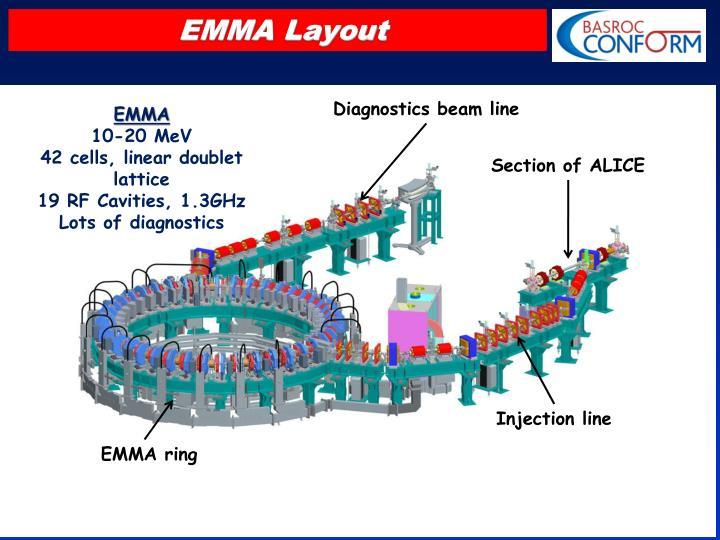 EMMA Layout