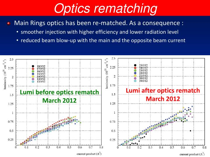 Optics rematching
