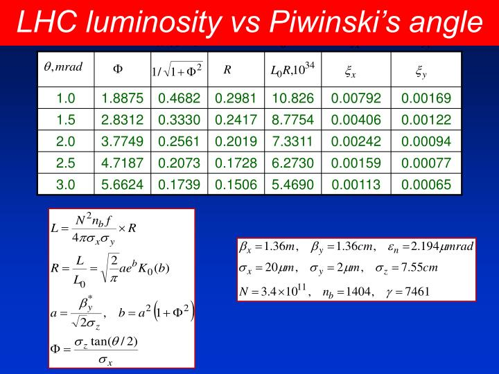 LHC luminosity vs Piwinski's angle