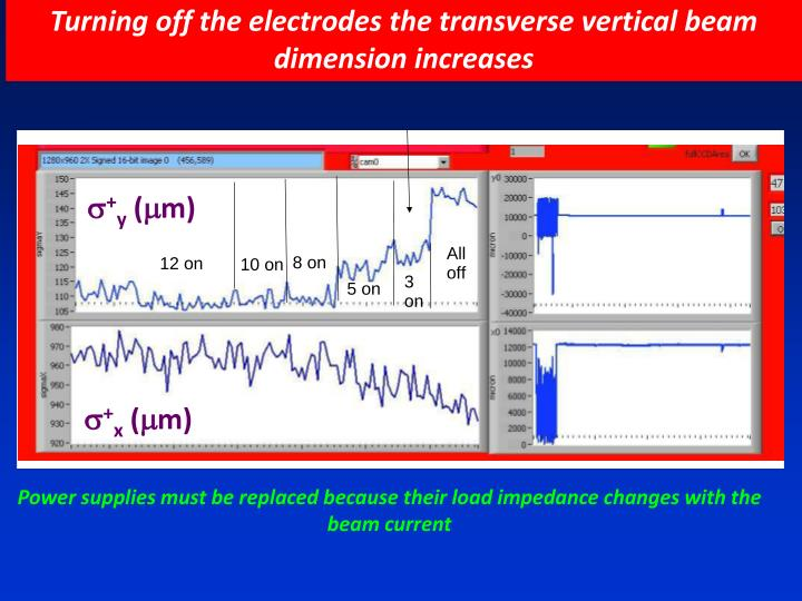 Turning off the electrodes the transverse vertical beam dimension increases