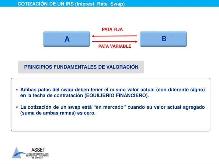 COTIZACIÓN DE UN IRS (Interest  Rate  Swap)
