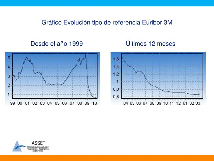 Gráfico Evolución tipo de referencia Euribor 3M