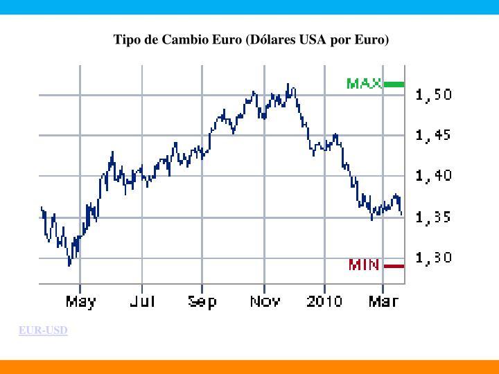 Tipo de Cambio Euro (Dólares USA por Euro)