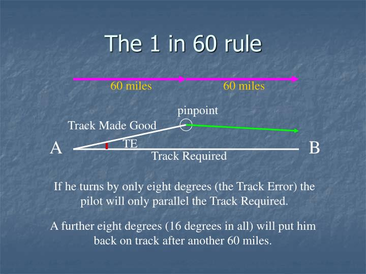 The 1 in 60 rule