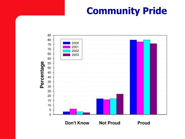Community Pride