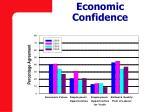 economic confidence1