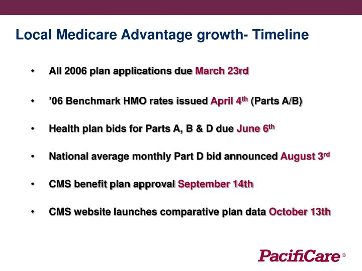 Local Medicare Advantage growth- Timeline