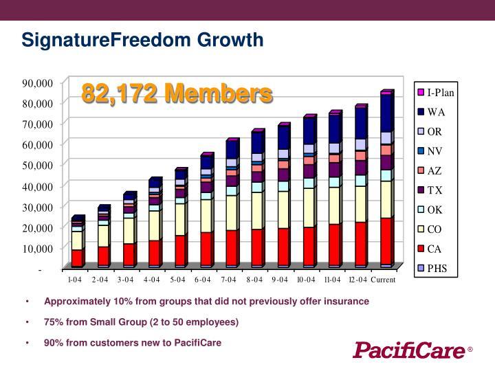 SignatureFreedom Growth
