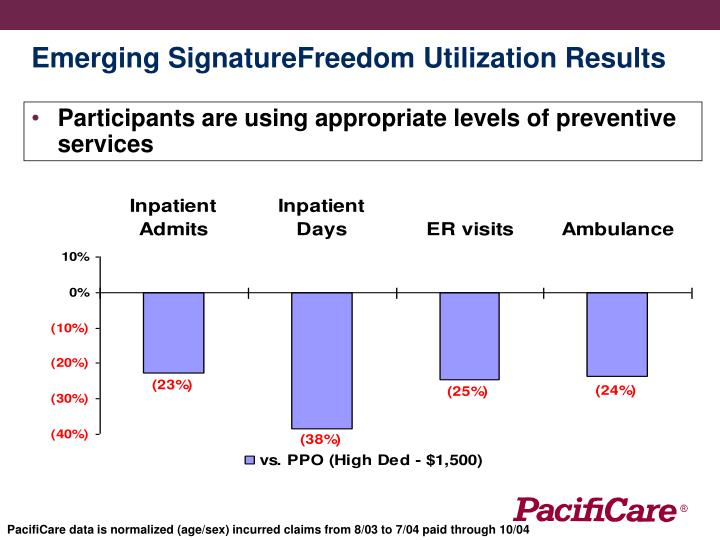 Emerging SignatureFreedom Utilization Results