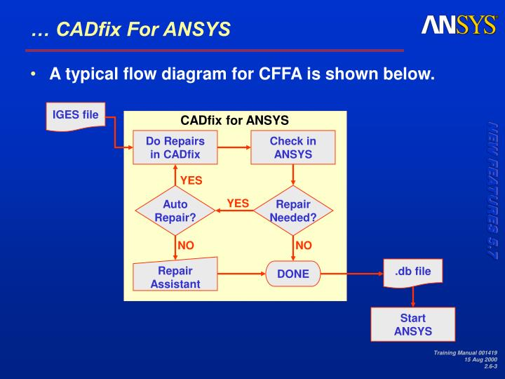 Cadfix for ansys1