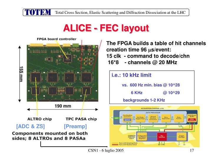 ALICE - FEC layout