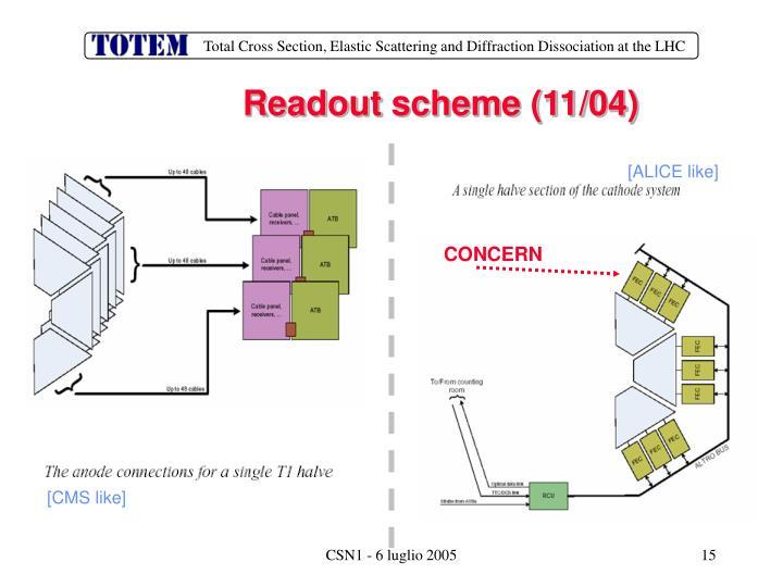 Readout scheme (11/04)